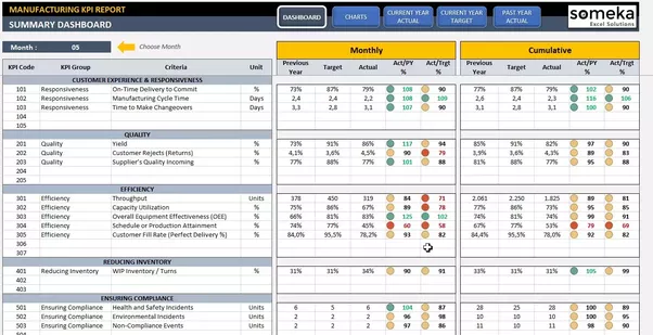 What Would Be The Best KPIs Key Performance Indicators For - Key performance indicators excel format