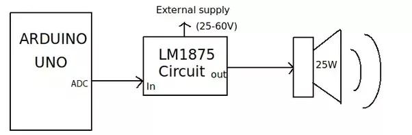 How do we connect an 8 ohm 25 watt speaker to an Arduino UNO board Arduino Audio Amplifier Circuit on arduino mosfet, arduino computer, in-wall audio amplifier, arduino microcontroller, ipad audio amplifier, raspberry pi audio amplifier, arduino microphone, design audio amplifier, arduino oscilloscope, arduino bluetooth, tv audio amplifier, diy audio amplifier, sony amplifier, hi fi amplifier, audio power amplifier, mini stereo amplifier, arduino uno data sheet, surround sound amplifier, wifi audio amplifier,