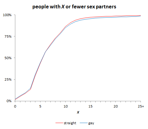 Average number of homosexual partners in a lifetime