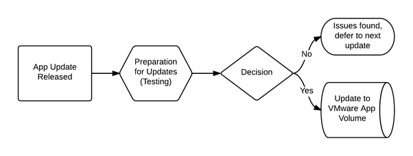What is the difference between containerization docker and better yet it would be best to ask how is vmware app volumes making a positive change in your organization workflow ccuart Choice Image