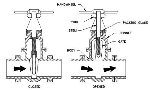 What Is An Isolation Gate Valve Quora