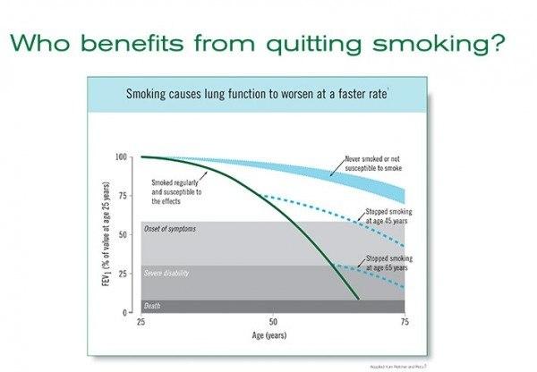Was tun wenn man mit dem rauchen aufgehort hat