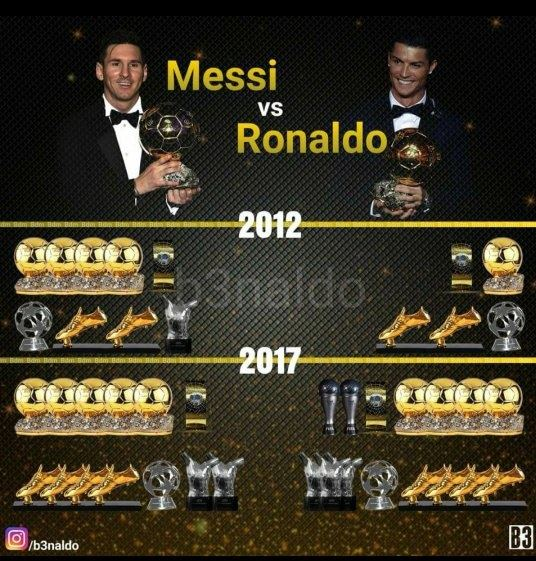 Few Years Back Messi Led The Race In All Respects On Vs Ronaldo Comparison