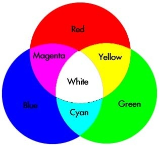 As Youll Know You Can Make New Colours By Mixing Primary For Example Overlapping Red And Green Lights Will Yellow