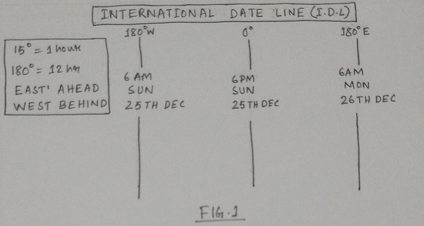 What Exactly Happens On The International Date Line Quora