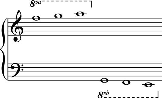 Learning Piano If The Music Says 8va Above The Top Stave Should I