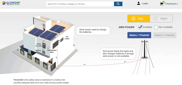 How many solar panels and batteries are needed for a 3kW solar
