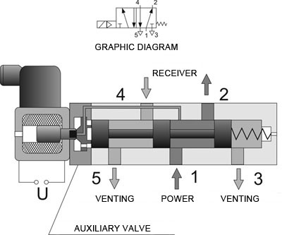 Tremendous Can You Explain A Solenoid Valve With A Diagram Quora Wiring 101 Akebretraxxcnl