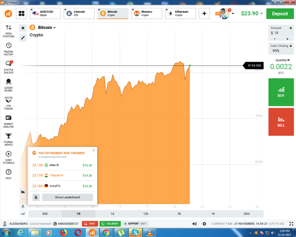Binary options hard