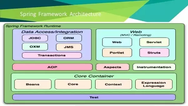difference between spring boot and java application