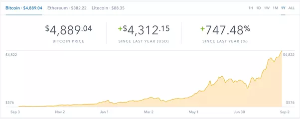 How is the value of bitcoin calculated quora bitcoin will definitely cross 5000 by the end of this year if all went well 750 return in an year is no joke ccuart Choice Image