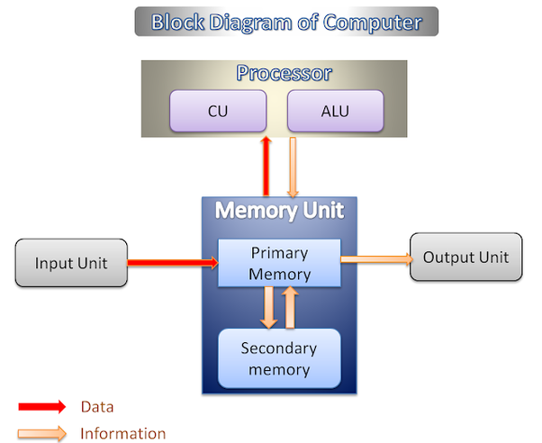 the modern computers are based on a stored-program concept introduced by  john von neumann  so computer diagram are also known as von neumann  architecture