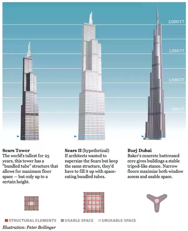 What is the relationship between the footprint of a for Burj khalifa footprint