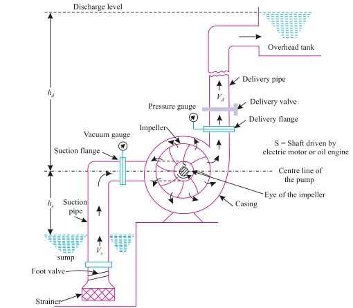 What Is A Centrifugal Pump And Explanation Of A Well