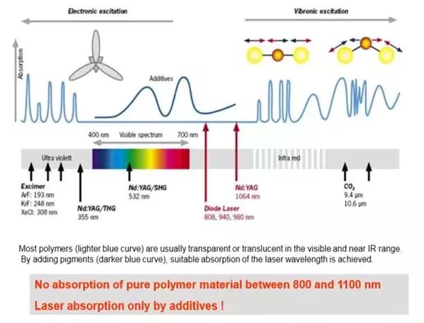 what is laser beam welding quora rh quora com laser beam welding block diagram hybrid laser welding diagram