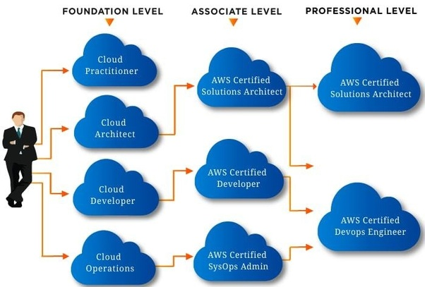What is the average salary of an AWS solutions architect associate