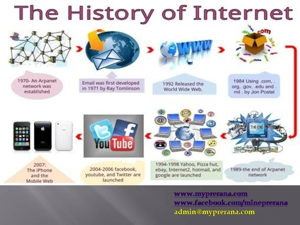 Created why was the internet History of