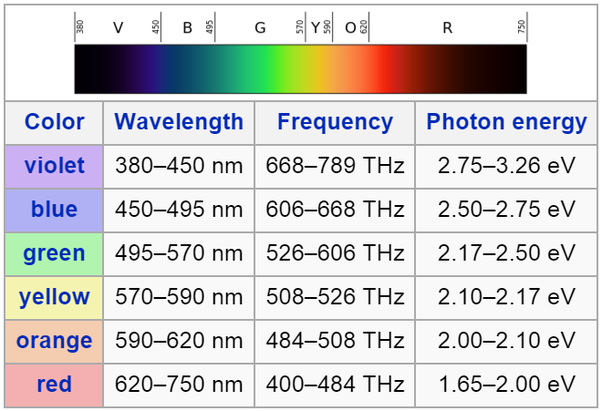 visible spectrum frequency and wavelength relationship