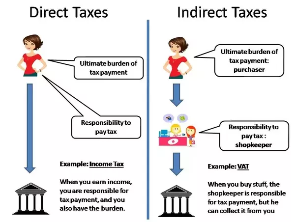 difference between direct tax and indirect tax 1 allocation effect ↓ the allocative effects of direct taxes are superior to those of indirect taxes when a particular amount is raised through a direct tax like income tax, it would imply a lesser burden than the same amount raised through an indirect tax like excise duty.