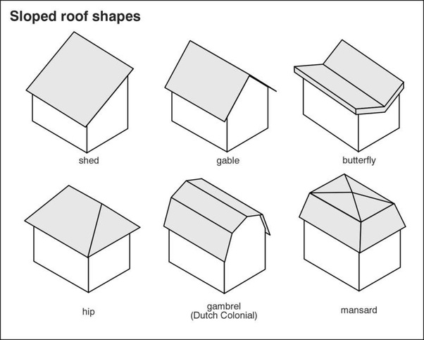 Why is a hip roof called a hip roof? Do hip roofs, or some ...