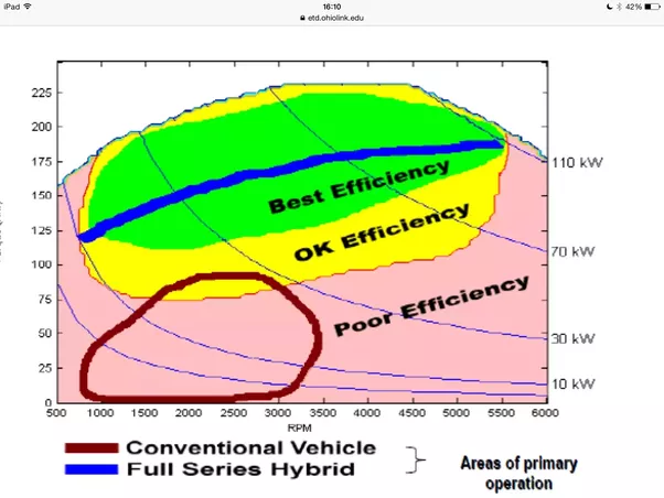 why is the efficiency of internal combustion engines especially rh quora com Gas Engine Efficiency Engine Efficiency Chart