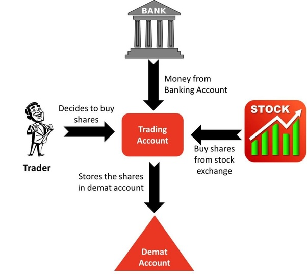 What Is A Trading Account Quora