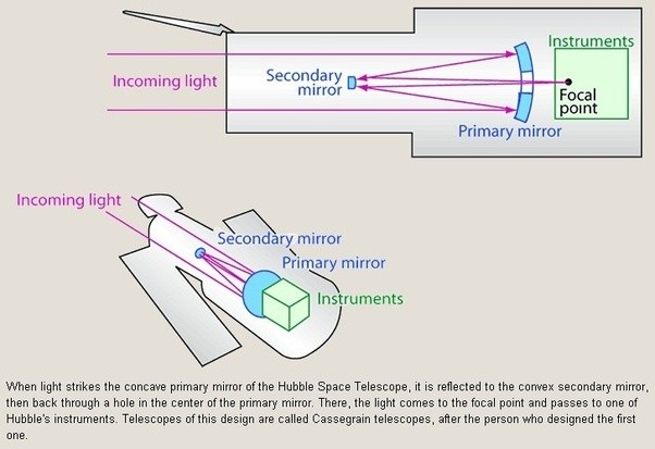 What lenses does the hubble telescope uses for its distant viewing what lenses does the hubble telescope uses for its distant viewing quora ccuart Images