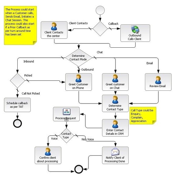 What Is A Call Center Call Flow Chart