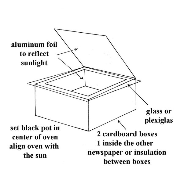 what are some good ideas for development of a foldable lightweight rh quora com solar cooker diagram with explanation solar cooker diagram with explanation