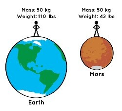 Are mass and weight the same thing? - Quora