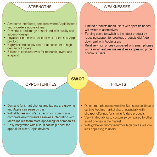 Where Can I Find A SWOT Analysis For An IT Company?