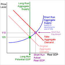 What Is The Difference Between Aggregate Demand And Aggregate