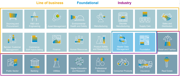 What are the new changes in SAP S/4 Hana? - Quora