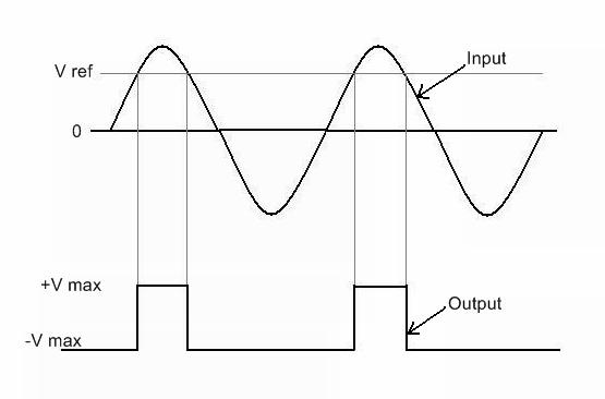 What is an inverting amplifier and op-amp comparator? - Quora