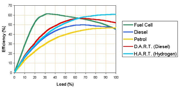 why engine efficiency low at part load