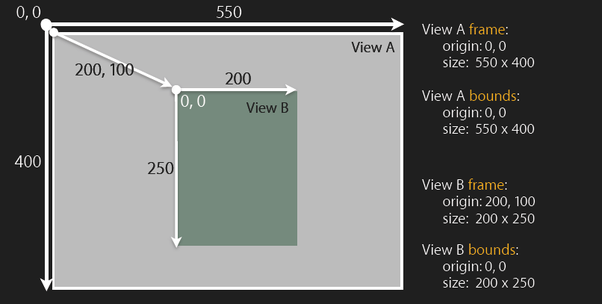 In AppKit and UIKit, what is a view\'s frame and bounds? - Quora