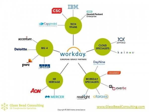 In Mumbai Where Can I Get Workday Certification Training
