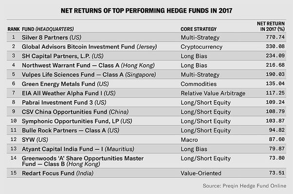 What are the top strategies used by hedge fund managers? - Quora