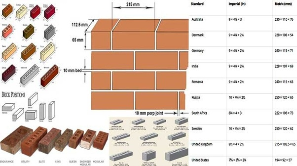 What Is The Standard Size Of Bricks Quora