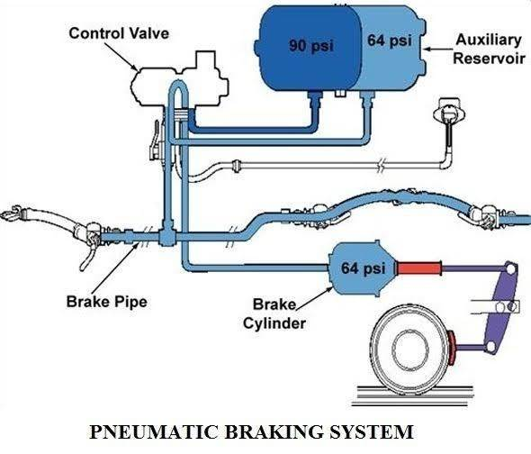 What Is A Pneumatic Braking System Quora