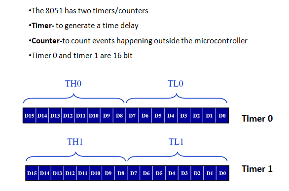 "What is the difference between ""timer"" and ""counter"" in the"
