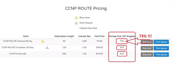 What are the best online ccna ccnp courses quora all this and more for a price much less than there competitors fandeluxe Choice Image