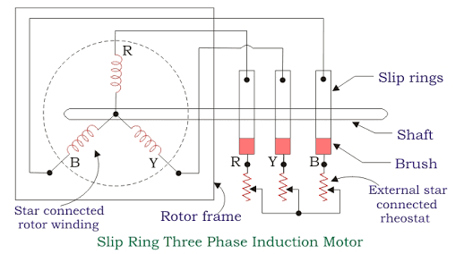 Working of Three Phase Induction Motor