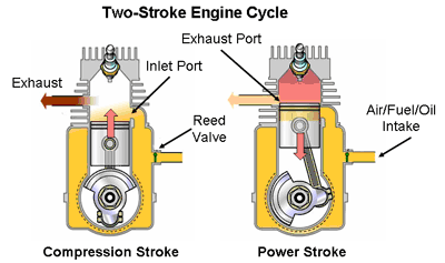 cycle 2 cycle si engine diagram online schematic diagram u2022 rh holyoak co 2 stroke engine diagram 2 stroke engine diagram
