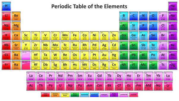 What Is The Main Purpose Of Fe In The Periodic Table Quora
