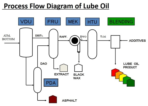 Why Is It Important To Separate Fuel Oil And Lube Oil