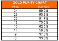 10 Karat Gold Worth May 2020
