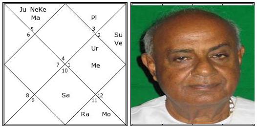 Yukta yoga vedic astrology