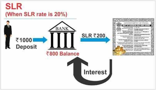 Qual è la tendenza relativa ai tassi di inflazione e ai tassi di interesse in India?