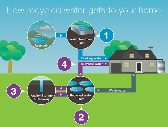 recycled water is clean enough to Get used to drinking recycled water hydrologists: get used to drinking recycled water how does that water get clean enough to drink.
